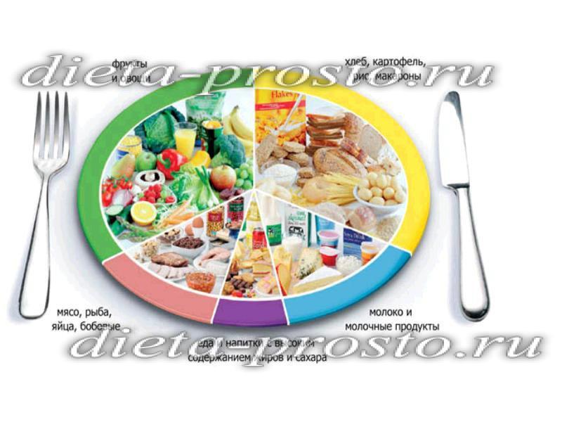Вкусные и диетические блюда для худеющих рецепты