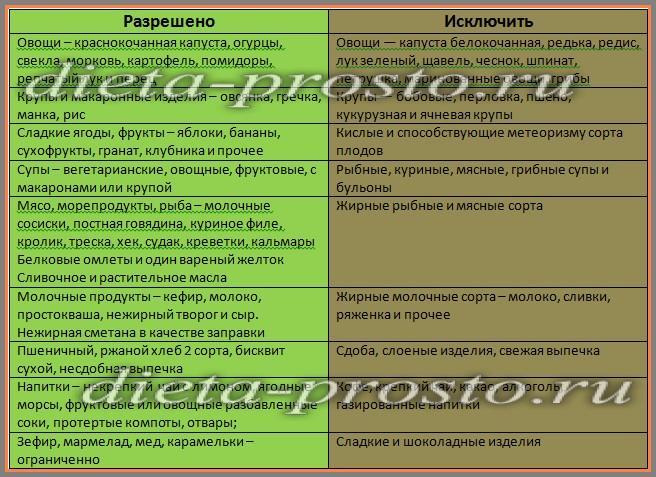 Лечебное питание при болезнях почек - LikarInfo