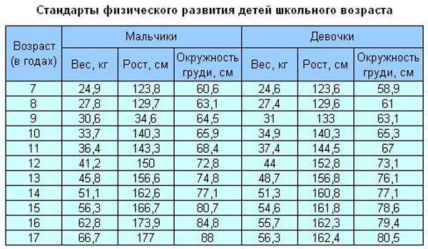 таблица показателей веса и роста