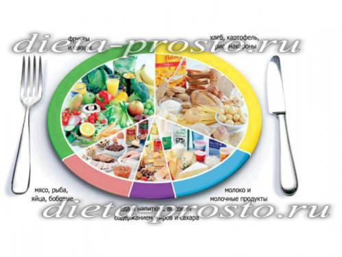 правильный баланс питания
