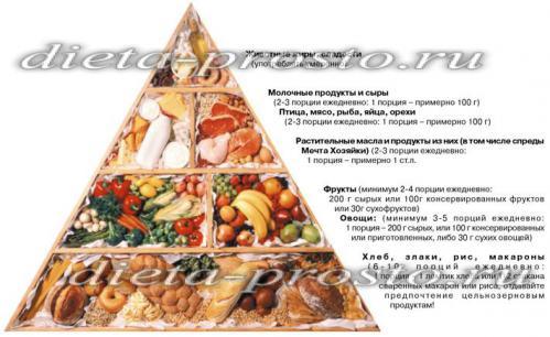 Правильное диета для похудения