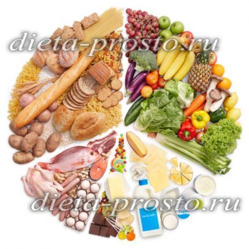 раздельное питание рецепты для похудения отзывы