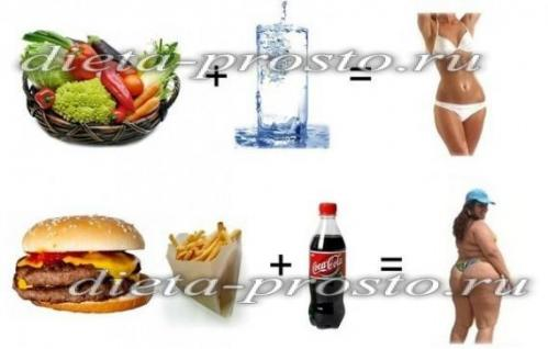 похудеть на правильном питании за месяц меню