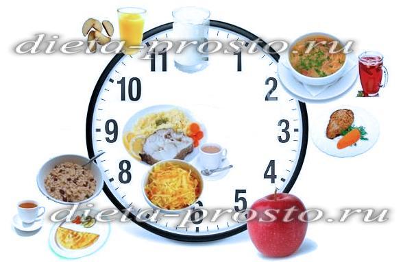 Дробное питание для похудения  меню на неделю, таблица 9ce16f8f0bf
