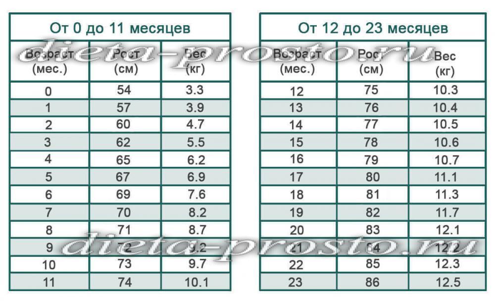 Как рассчитать сколько должен весить человек