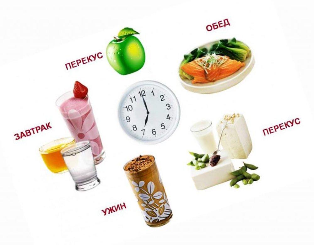 Никаких диет а правильное питание