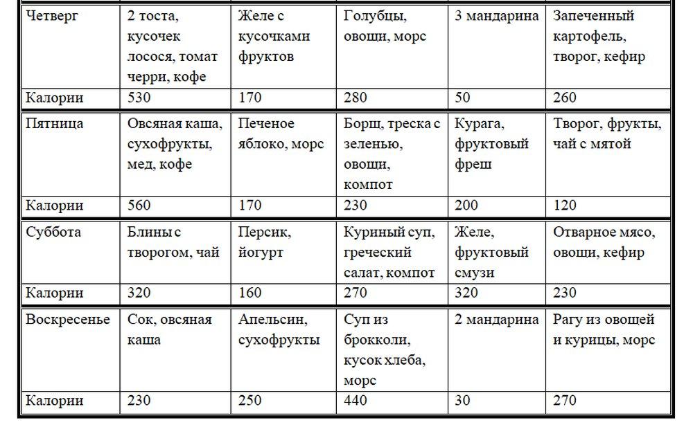 Диета На 1750 Калорий.