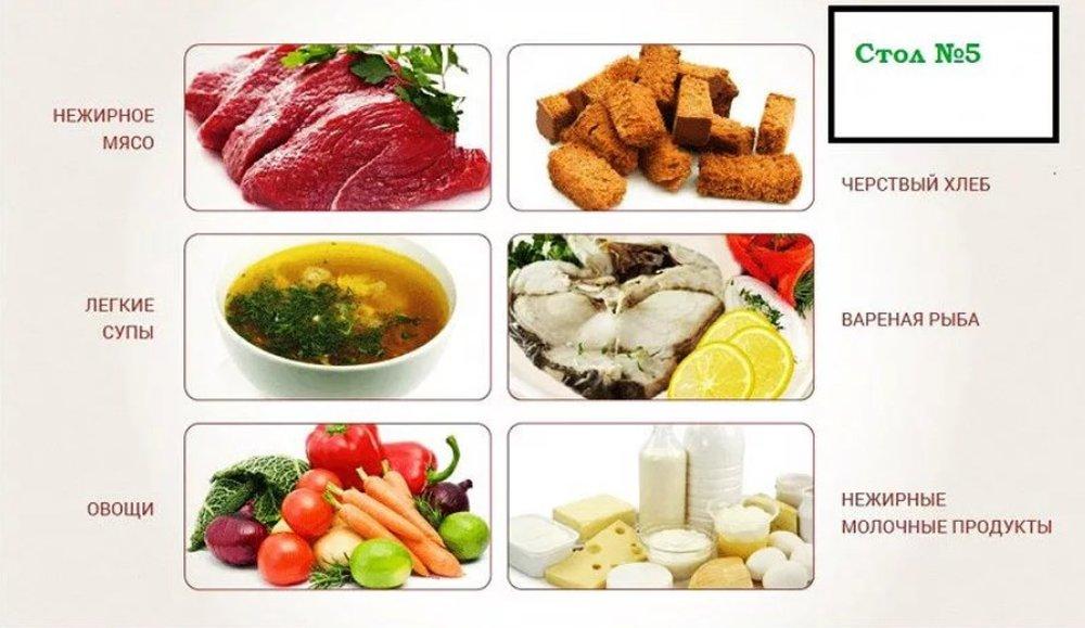 Питание Диеты 5. Диета Стол №5: меню и таблица продуктов