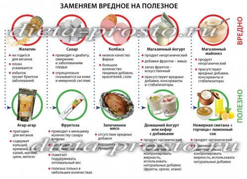 Что нужно исключить для правильного питания