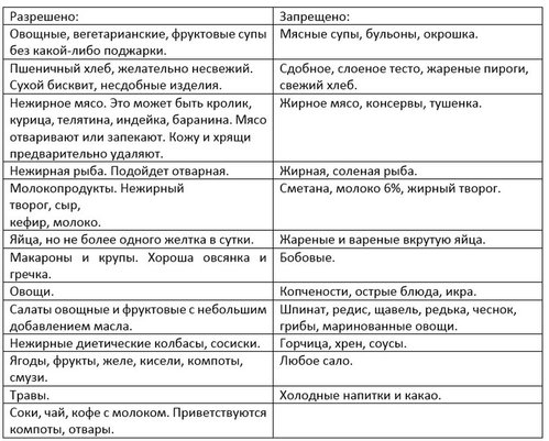 Диета Стола Номер 5 Таблица.